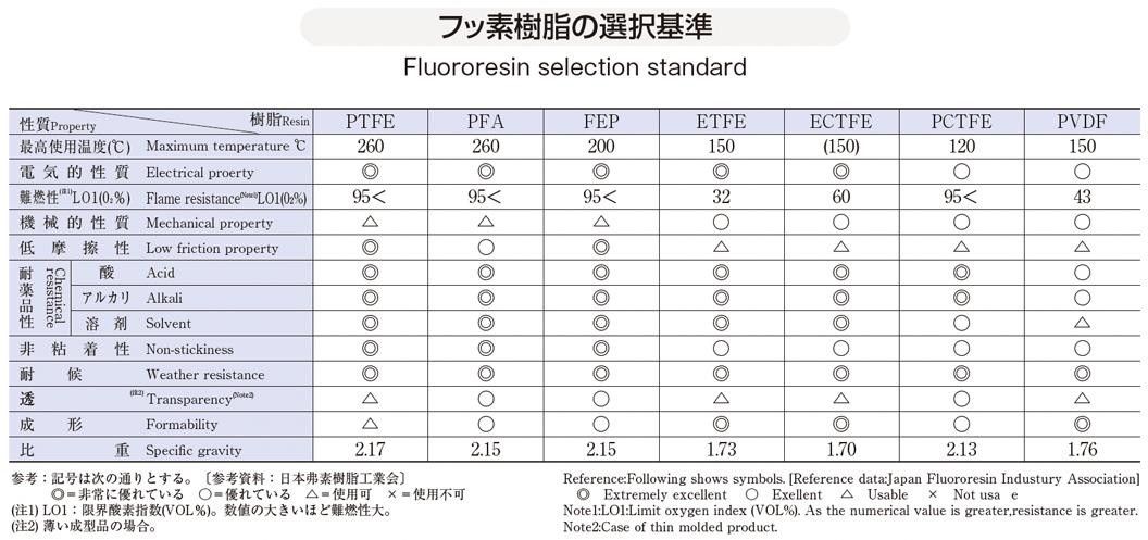 フッ素樹脂の選択基準