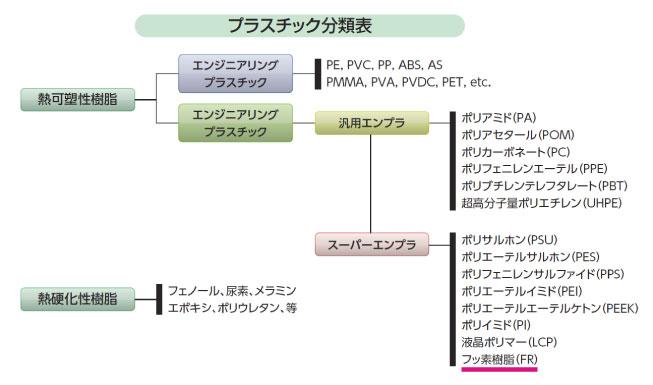 プラスチック分類表