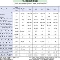 フッ素樹脂の物性表